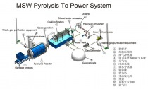 gallery/msw_pyrolysis[1]